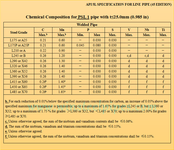 API 5L PSL 1 Chemical Properties