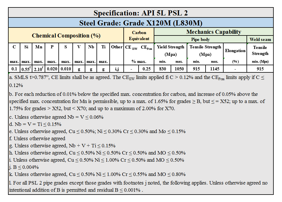 API 5L PSL 2 Grade X120M