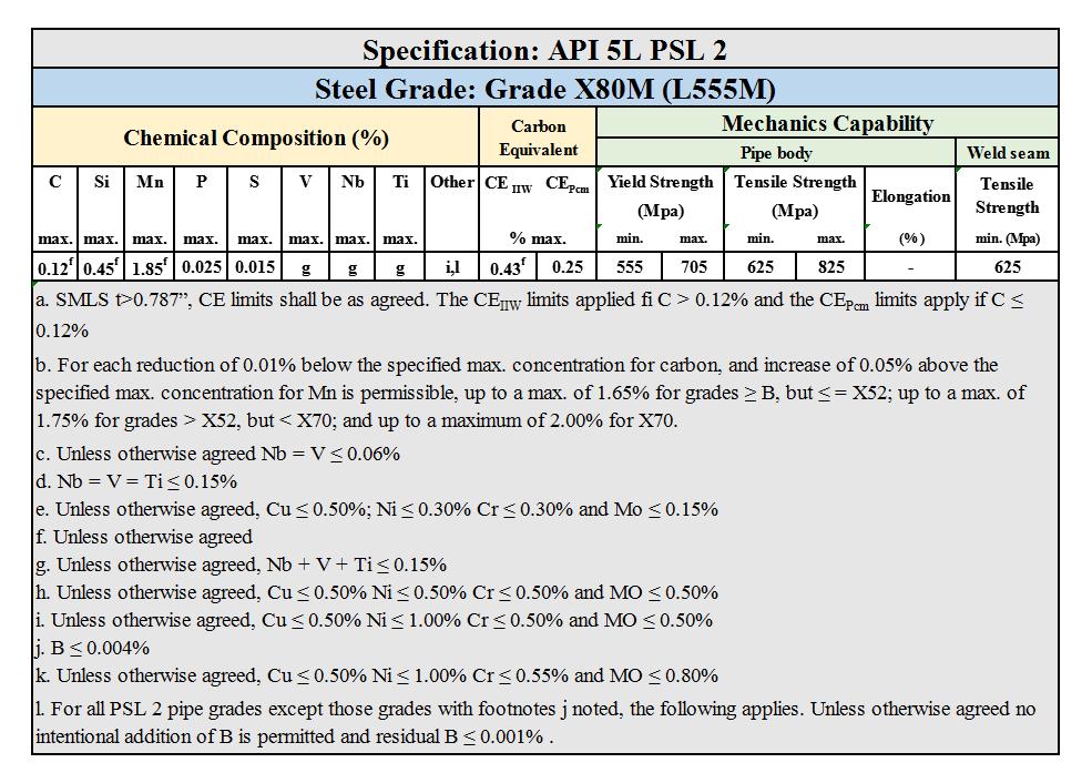 API 5L PSL 2 Grade X80M